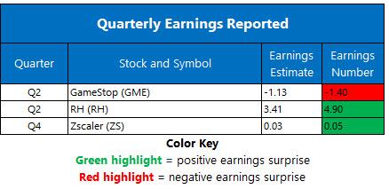 Earnings Chart Sept 10