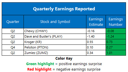 Earnings Chart Sept 11