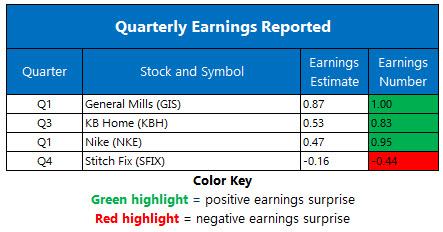 Earnings Chart Sept 23