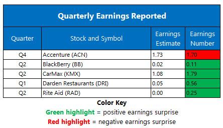 Earnings Chart Sept 24