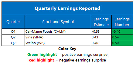 Earnings Sept28