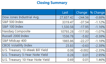 Indexes Sept 18