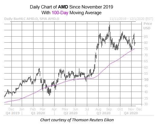 AMD Nov 11