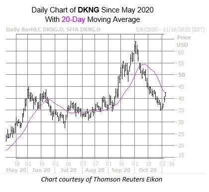 DKNG Chart Nov 5