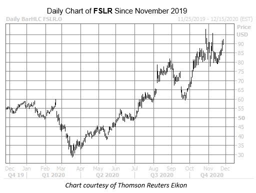 FSLR Nov 25