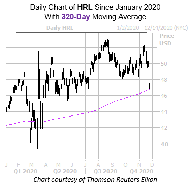 HRL 320 Day