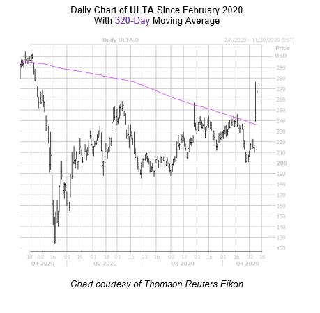 ULTA Chart November 10