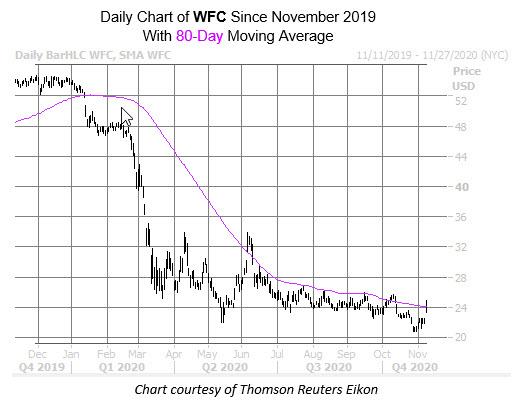 WFC Chart Nov 9