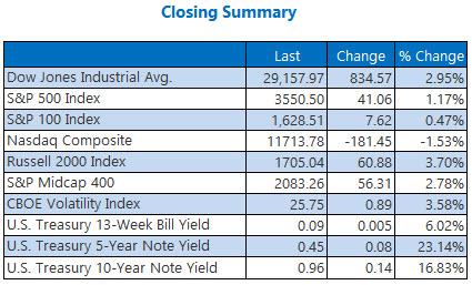 closing summary 1109