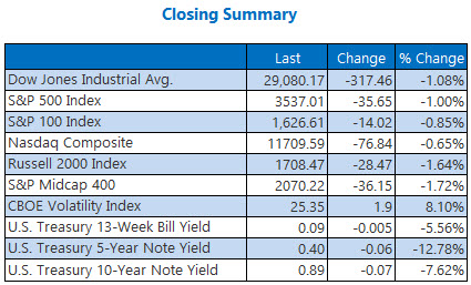 Closing Summary Nov 12