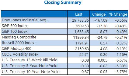Closing Summary Nov 17
