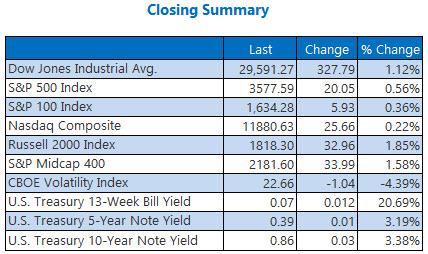 Closing Summary Nov 23