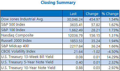 Closing Summary Nov 24