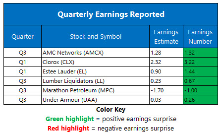 earnings 1102