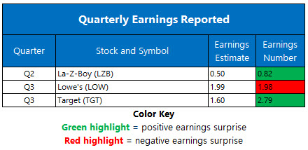 Earnings Nov 18