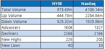 NYSE and Nasdaq Stats Nov 6