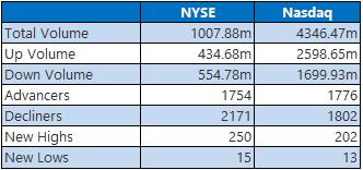 NYSE NASDAQ 1125
