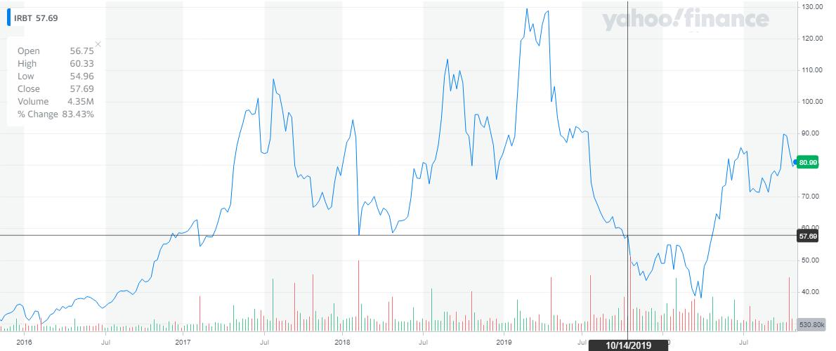 iRobot Stock IRBT stock price since IPO
