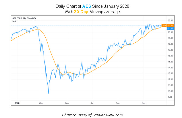 AES Stock Chart