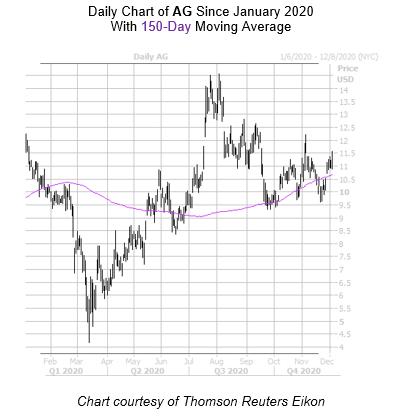 AG Chart December 7