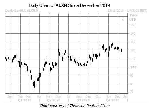 ALXN Char Dec 14