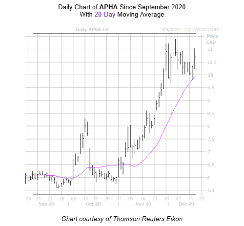 APHA Chart December 16