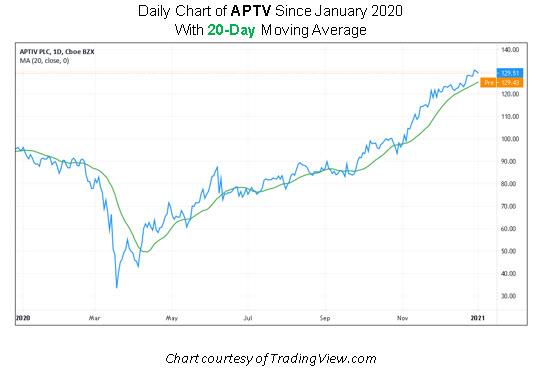 APTV stock chart