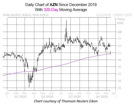 AZN Chart Dec 14