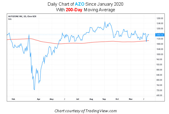 AZO Stock Chart
