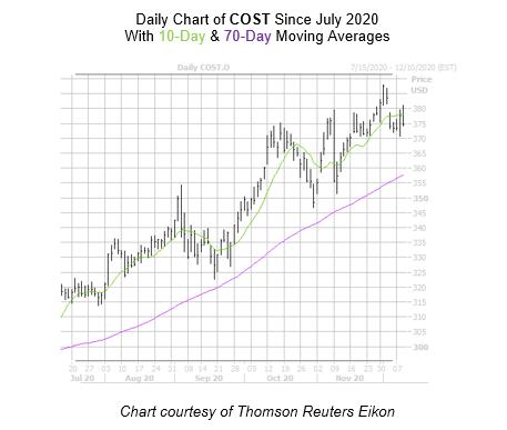 COST Chart December 9