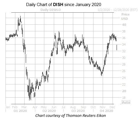DISH Dec 16