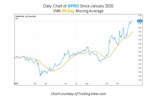 GPRO Stock Chart