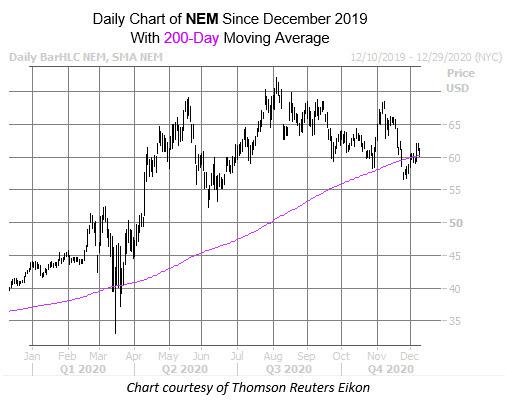 NEM Chart Dec 9