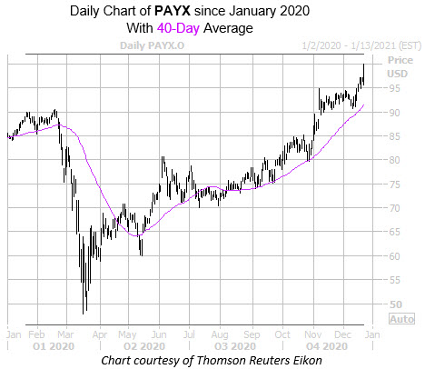 PAYX Dec23