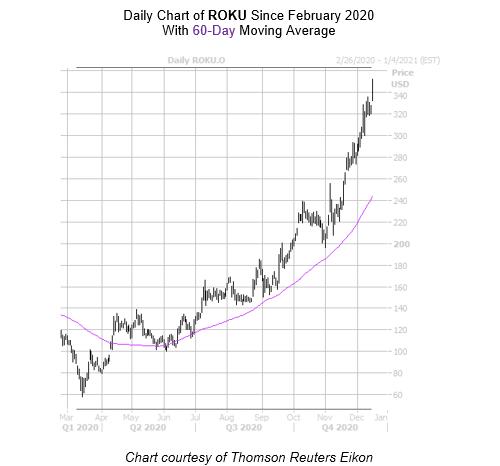 ROKU Chart December 17