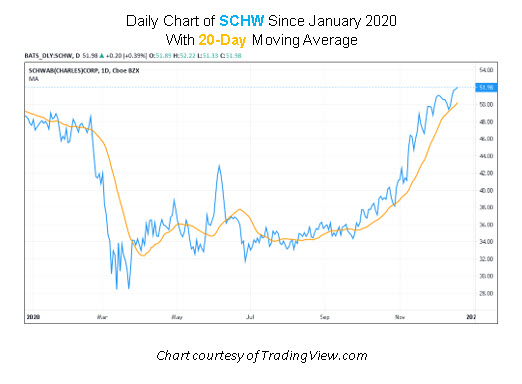 SCHW Stock Chart