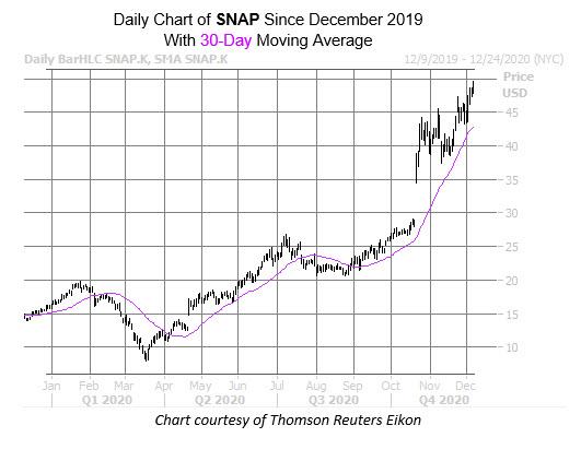 SNAP Dec 7