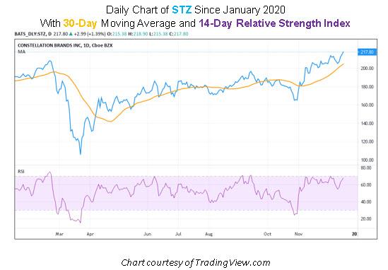 STZ Stock Chart
