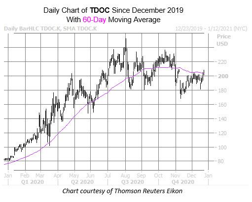 TDOC Dec 22
