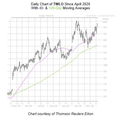 TWLO Chart December 3