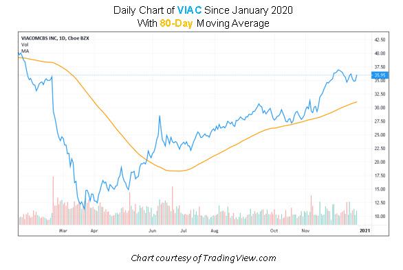 VIAC Stock Chart