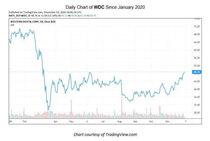 WDC Stock Chart