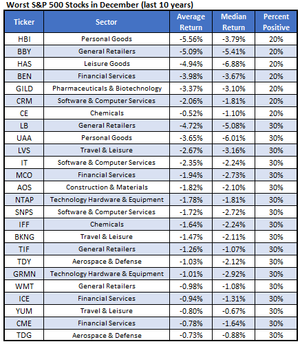 Worst Stocks December