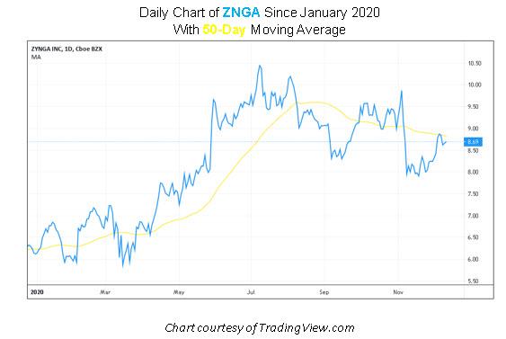 ZNGA Stock Chart