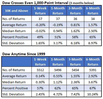 Dow Cross Even_2