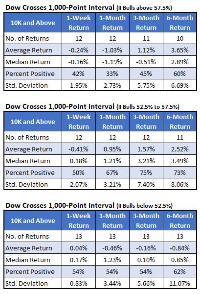 Dow Crosses 1,000_4