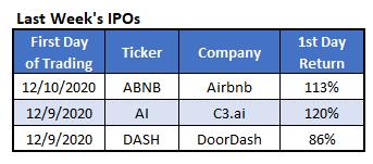 Last Week's IPOs