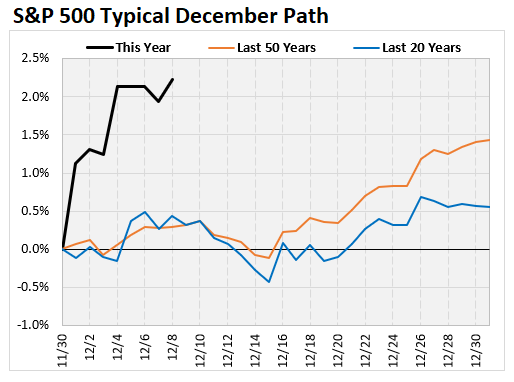 Typical December Path