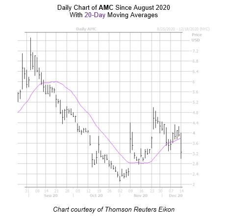 AMC Chart December 14