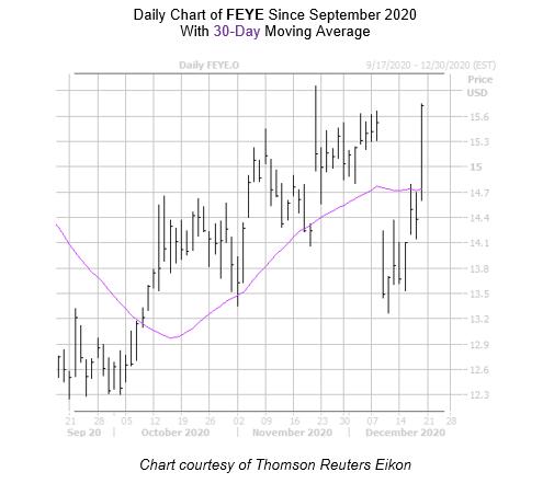 FEYE Chart December 18
